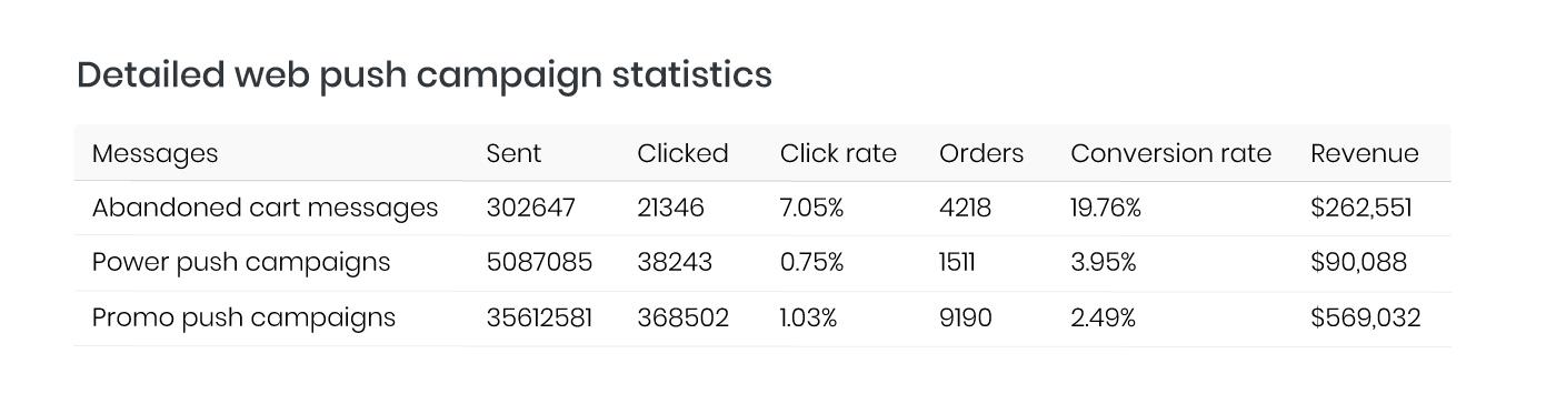 Ivory Ellla abandoned cart, power and promotion push notification statistics - Firepush