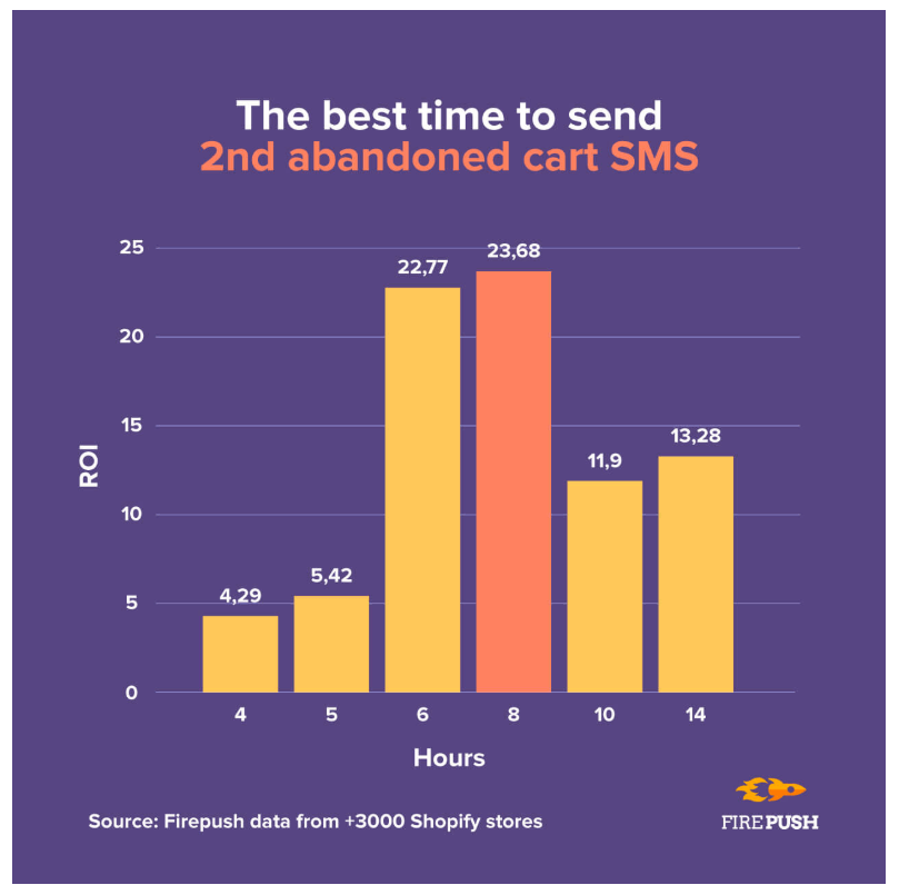 The best time to send 2nd abandoned cart SMS Firepush statistics