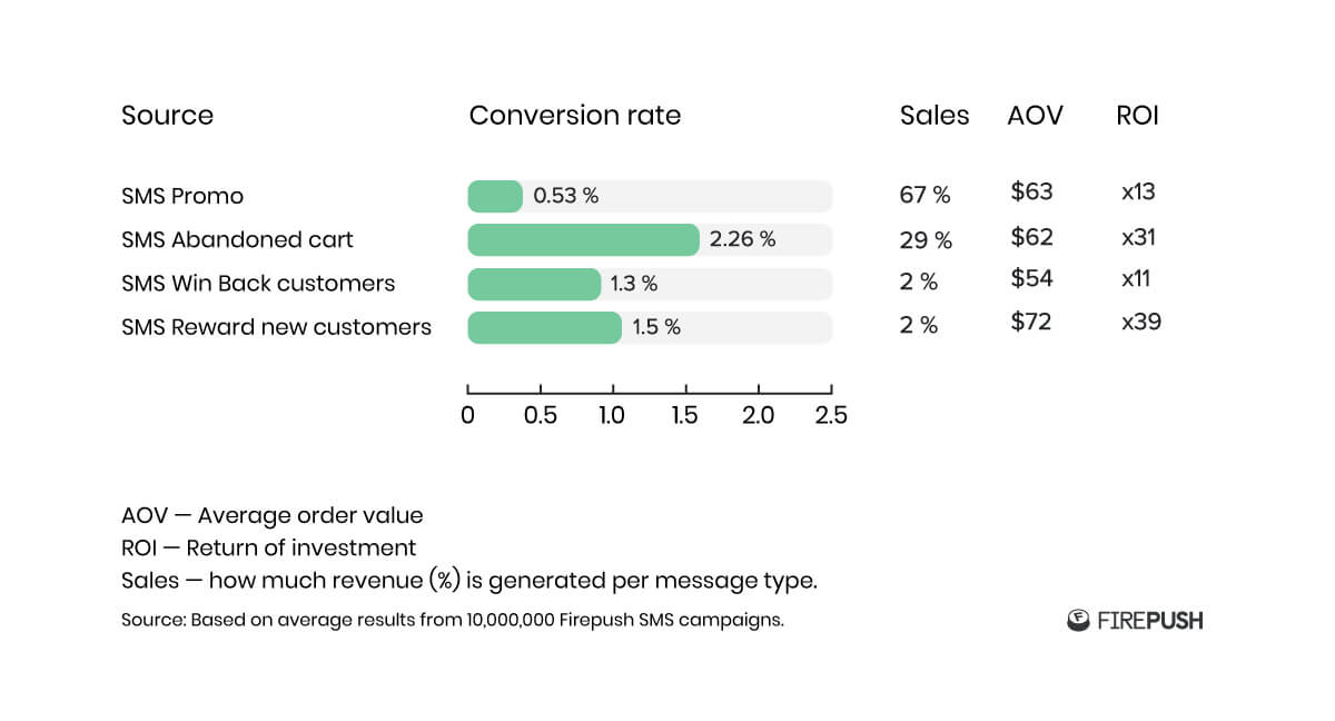 SMS conversion rate