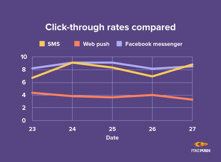 Black Friday 2018 firepush click through rates statistics