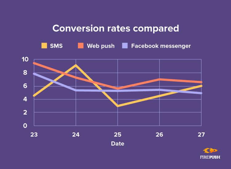 Black Friday 2018 firepush conversion rates statistics