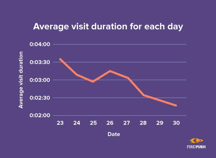 Black Friday 2018 average shop visit duration firepush statistics