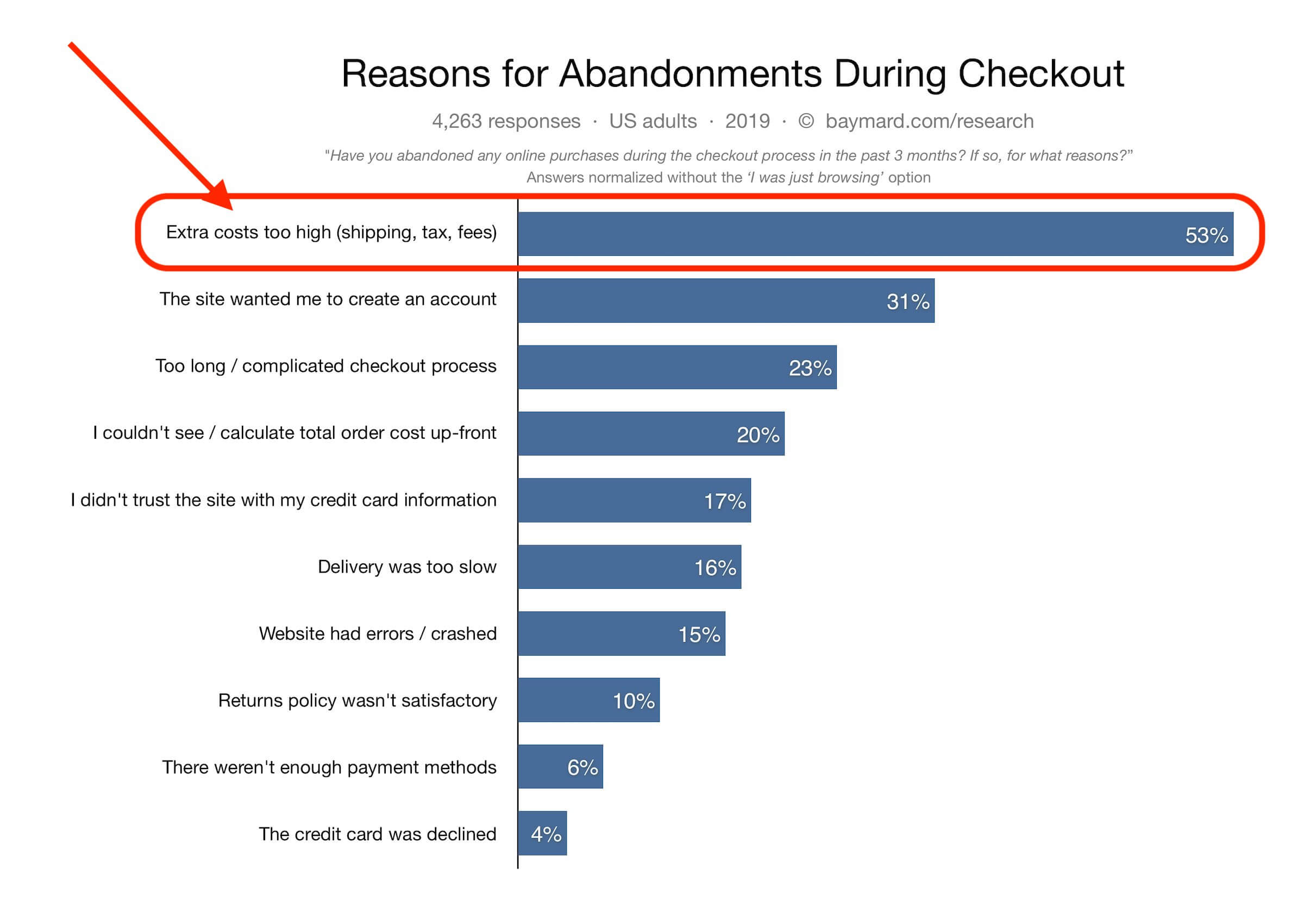 Customer reasons why they abandon their cart statistics