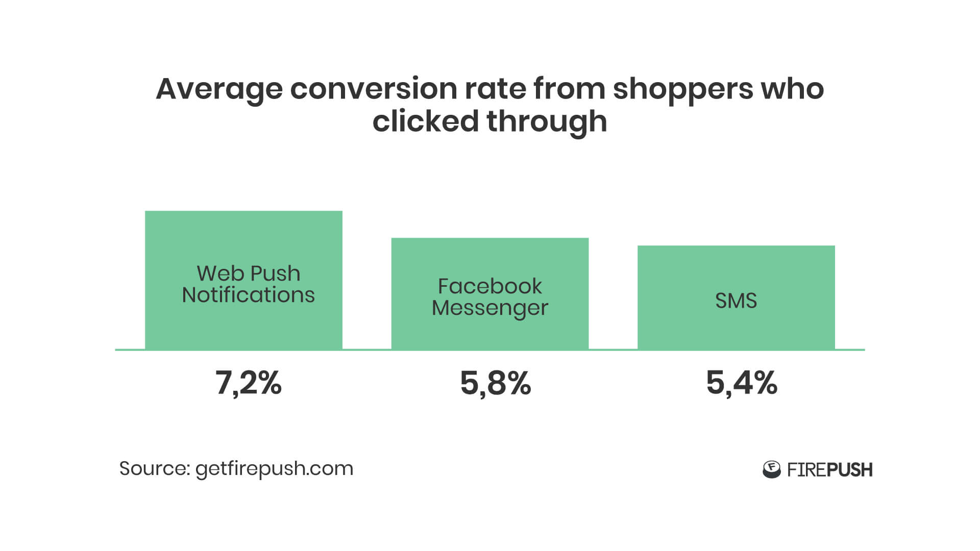 Firepush web push notification conversion rate statistics