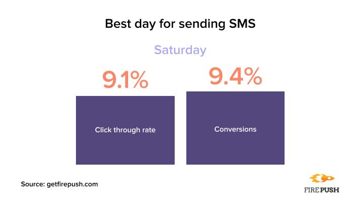 Best day for sending SMS Firepush statistics