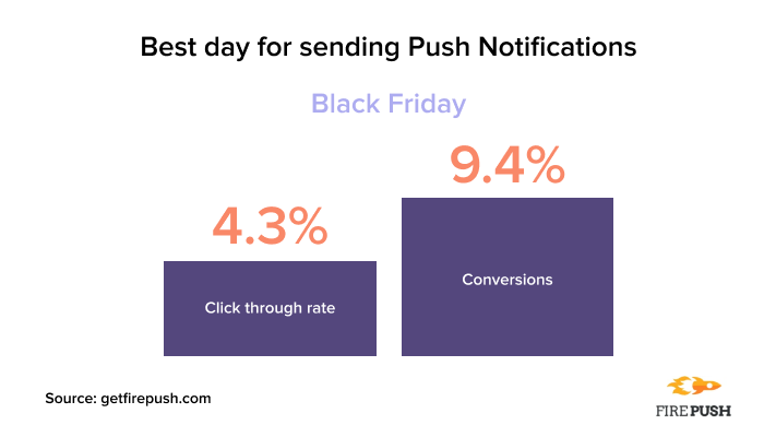 Best day for sending Push Notifications statistics firepush