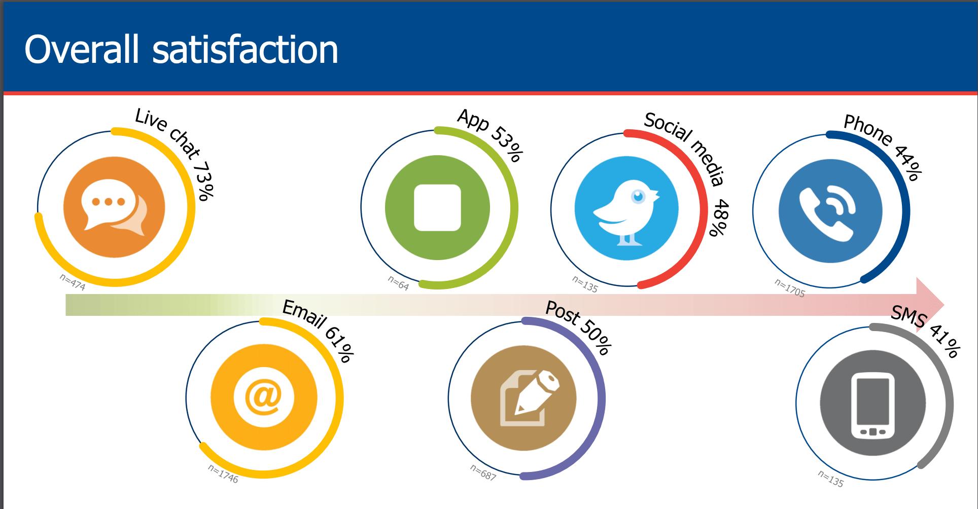 Online customer support statistics