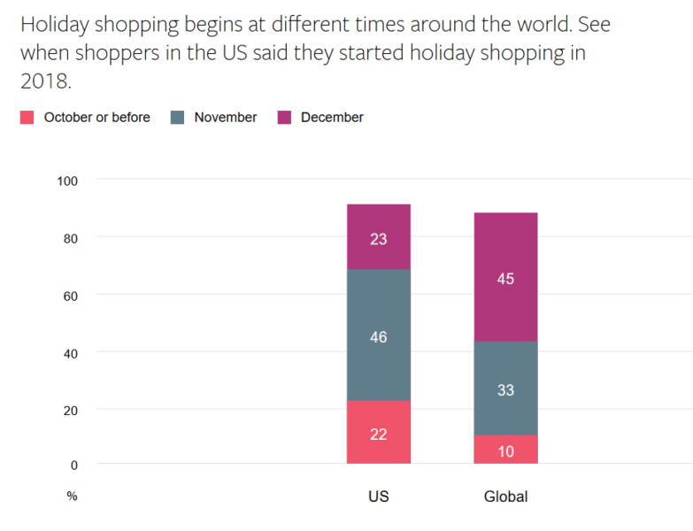 Facebook global shopping usa and global