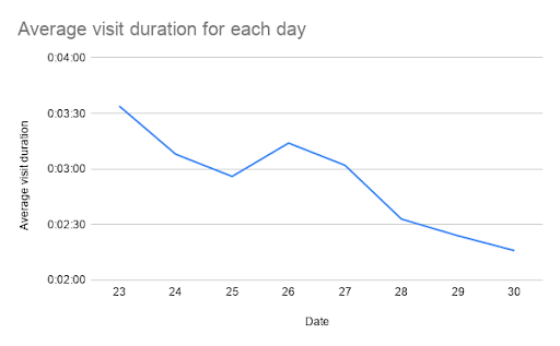 Average visit time each day Firepush statistics
