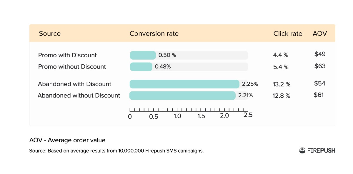 Firepush statistics from over 10 million store for SMS conversion rate with discount code