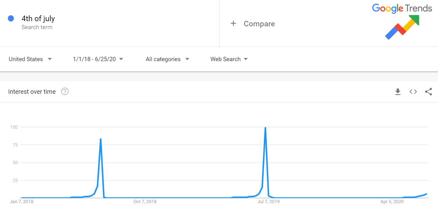 Google search trends for 4th of July 2018 and 2019 graph