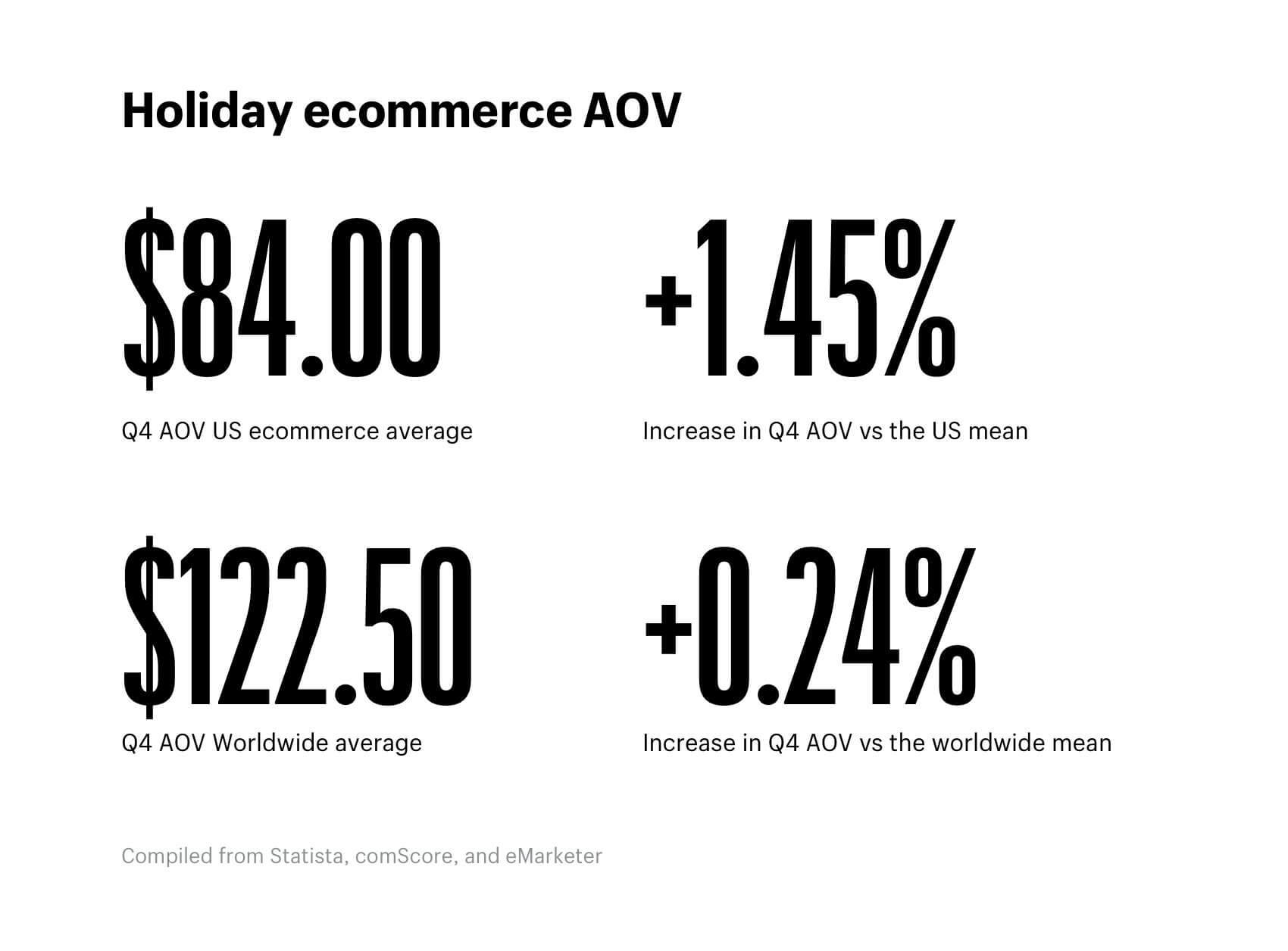 Shopify statistic holiday ecommerce aov