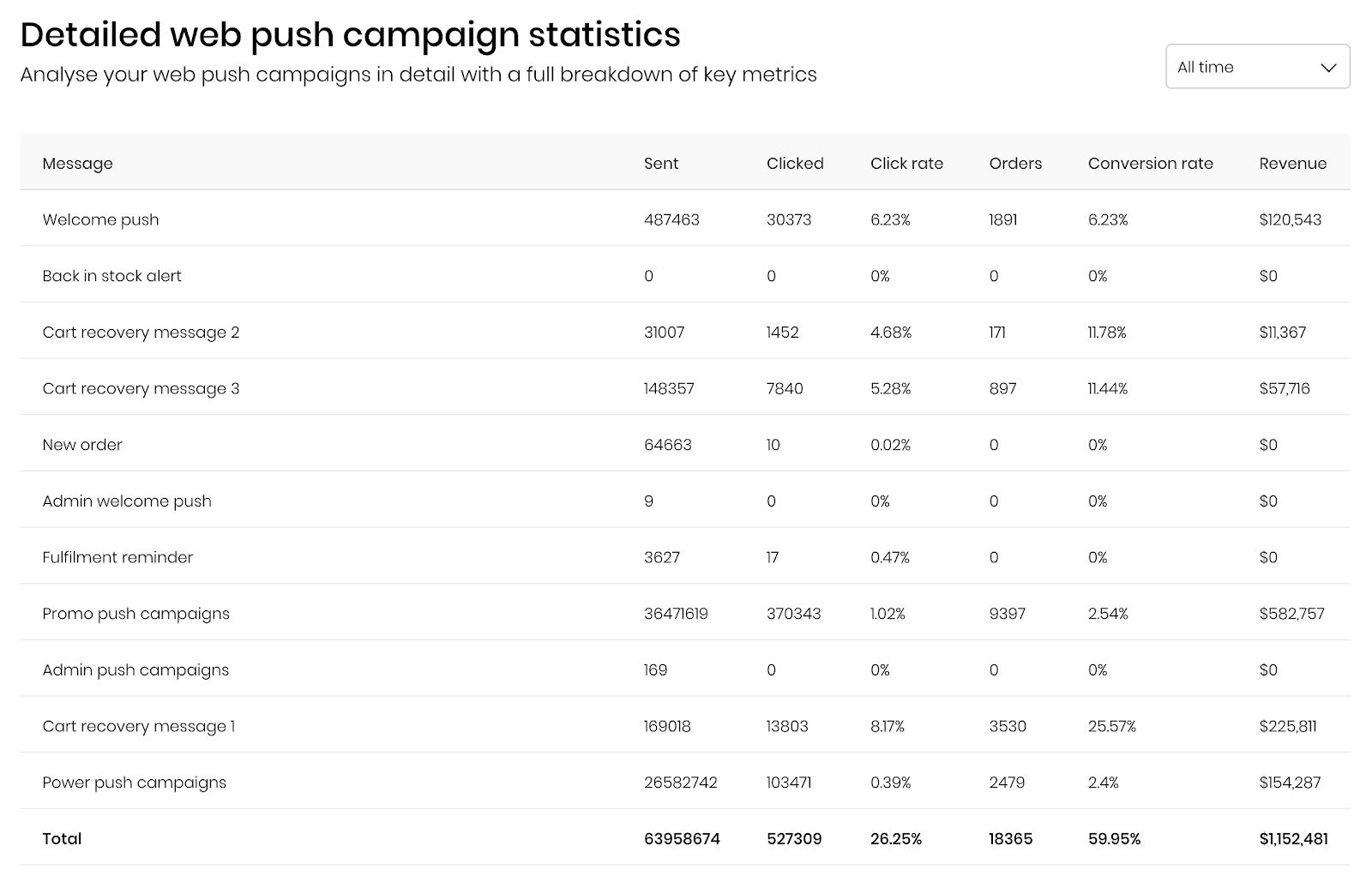 Firepush detailed statistics of web push notification channel for Ivory Ella store