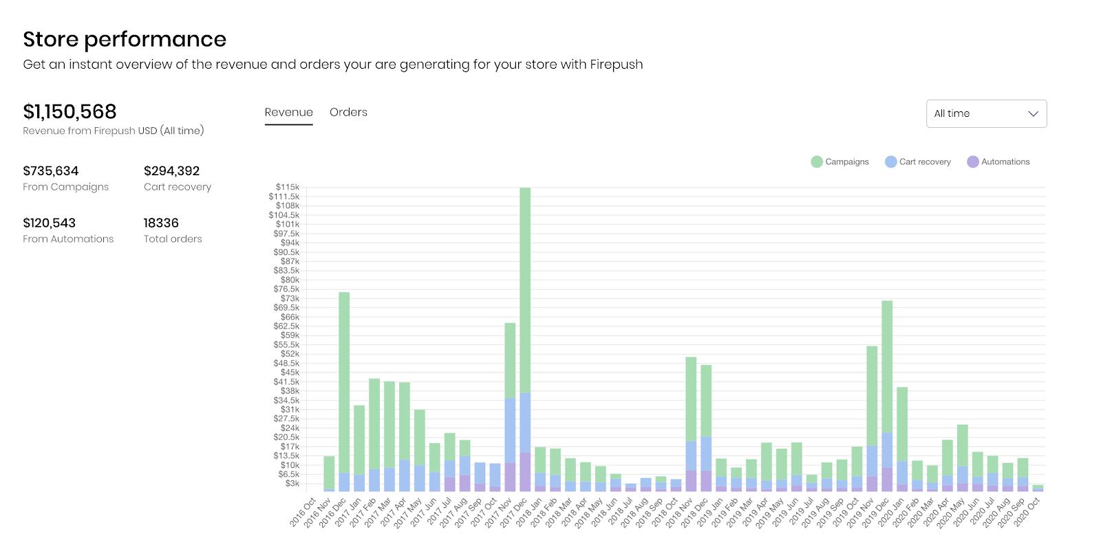 Firepush store performance statistics for Ivory Ella store