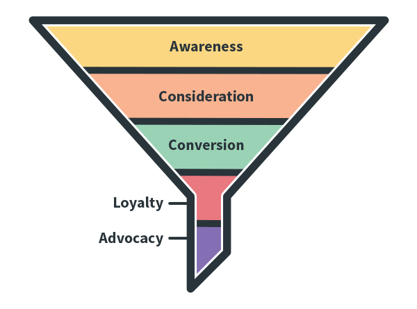 Awareness, consideration, Conversion, Loyalty and Advocacy