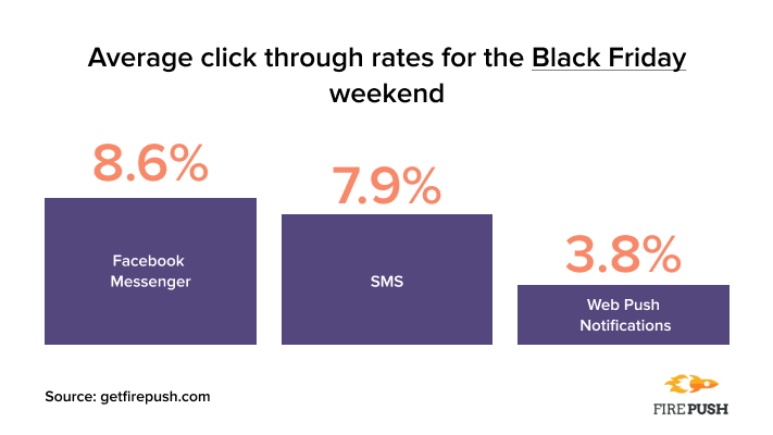 Messenger and sms statistics at black friday firepush