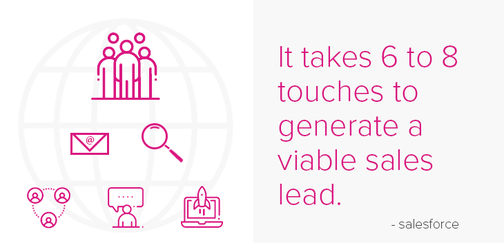sale leads visualized - email search recommendations, forums, push notifications