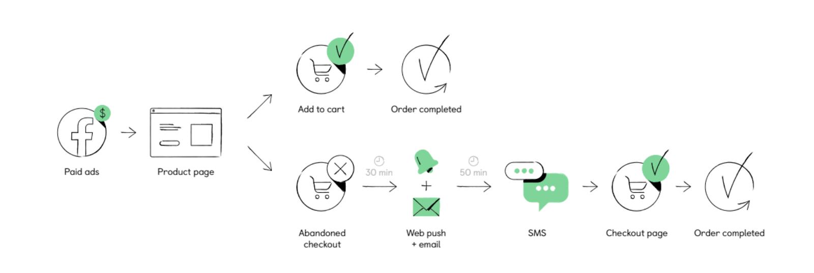 Omnichannel flow, customer re-targeting explanation