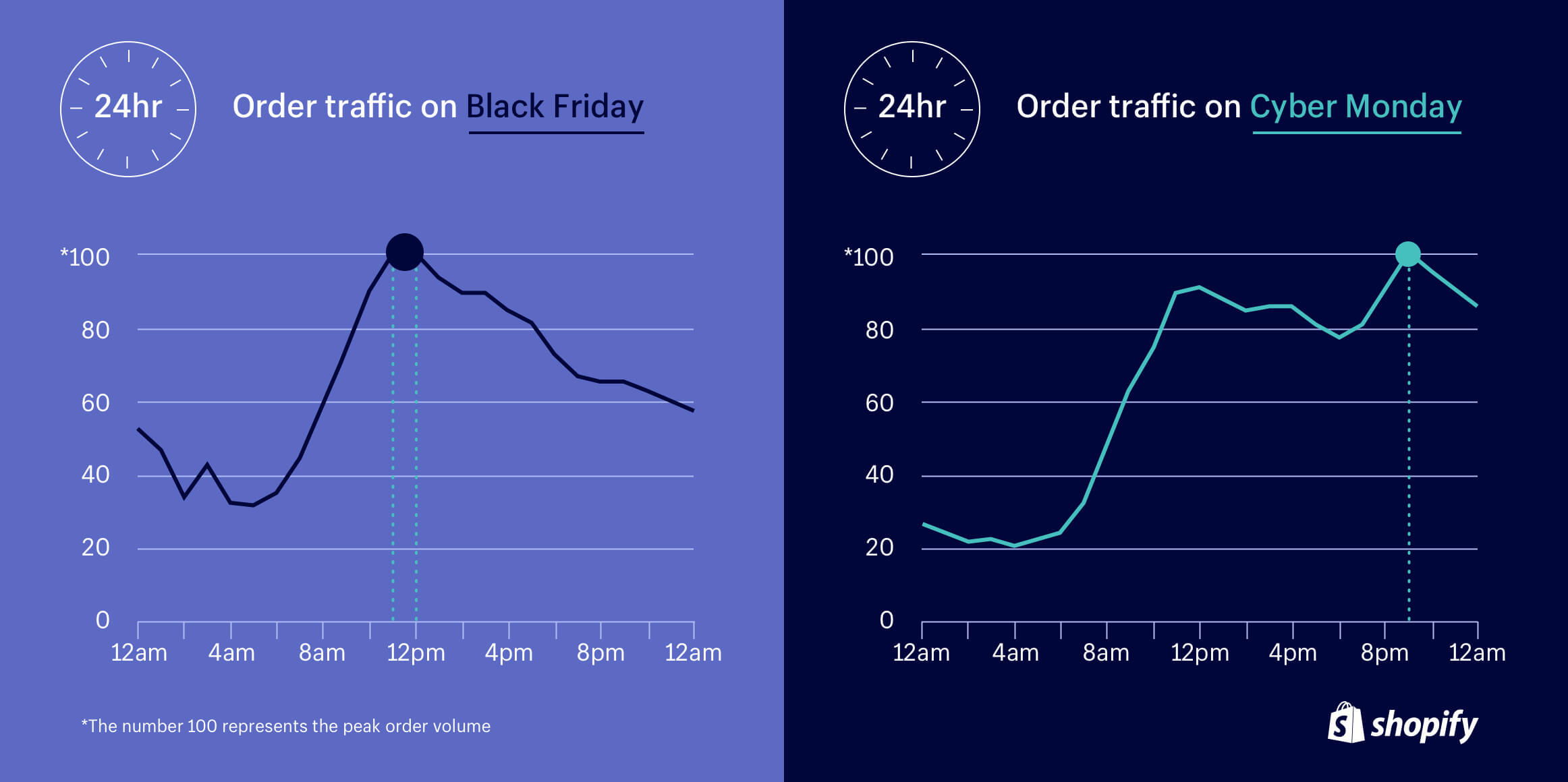 Online shoppers activate time on black friday and cyber monday