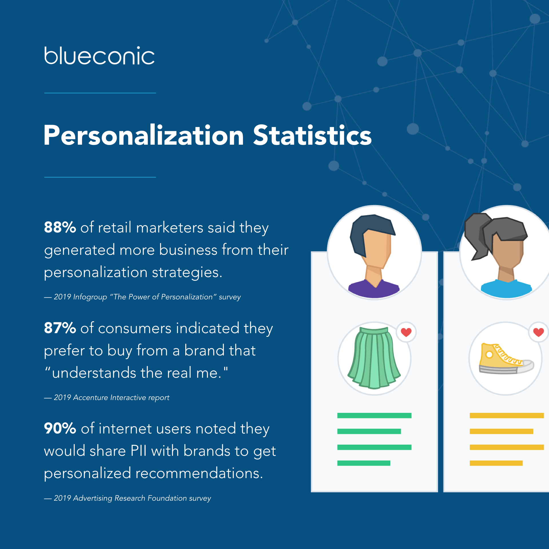 Personalization statistics for online store
