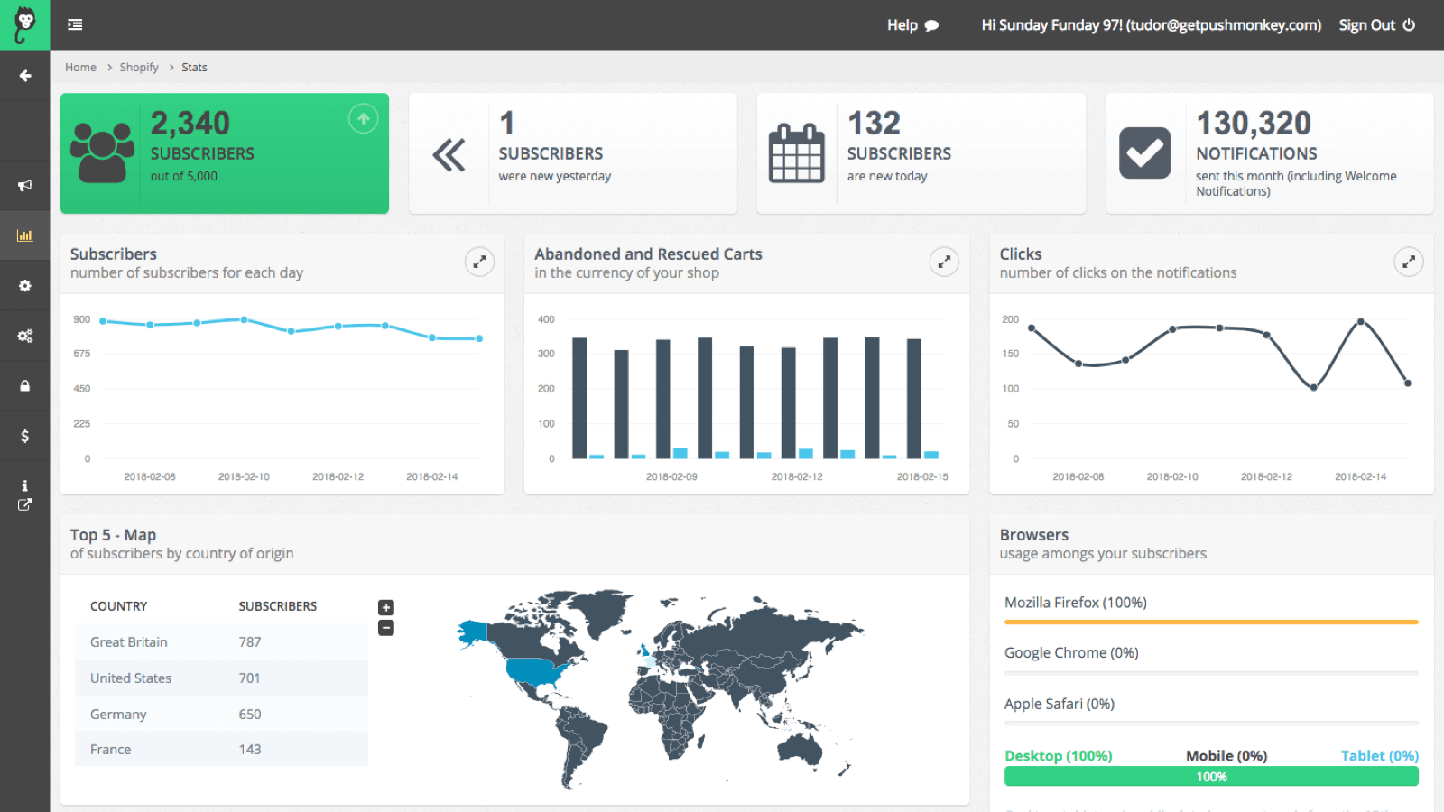 Push Monkey conversion results in application dashboard