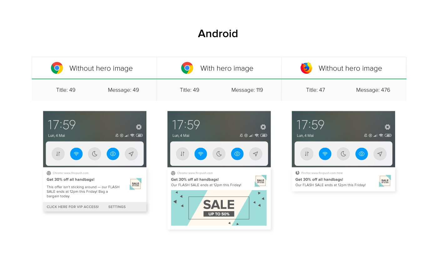 Detailed information about Push notification lenght for Android phones chrome and firefox browsers