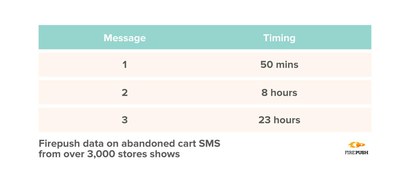 Firepush data best timings for abandoned cart SMS