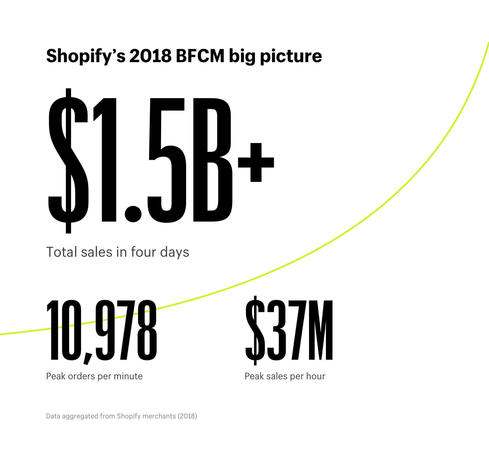 Shopify's 2018 BFCM big picture statistics