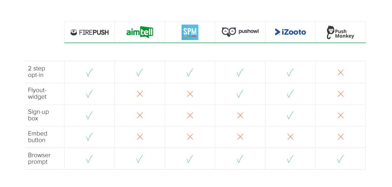 Smart Push Marketing, Push Monkey, PushOwl, iZooto and Firepush push notification features comparison