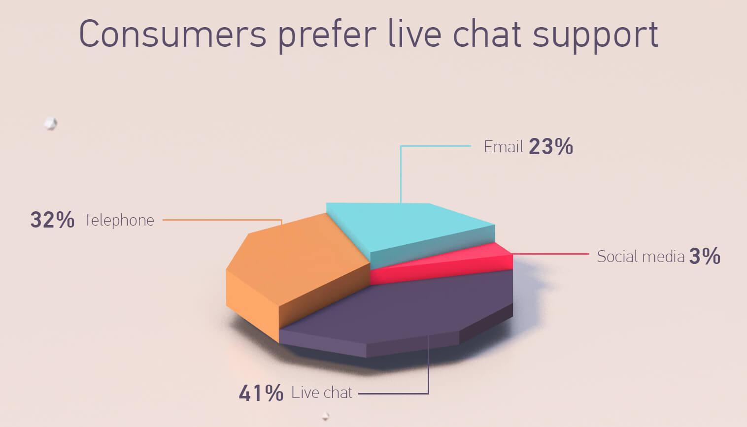 Online customer's preffer online customer chat
