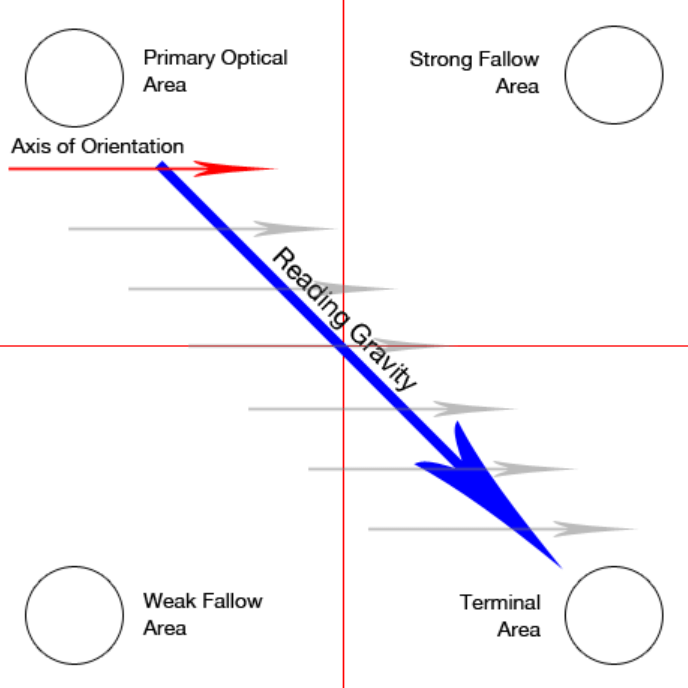 The Gutenberg Diagram