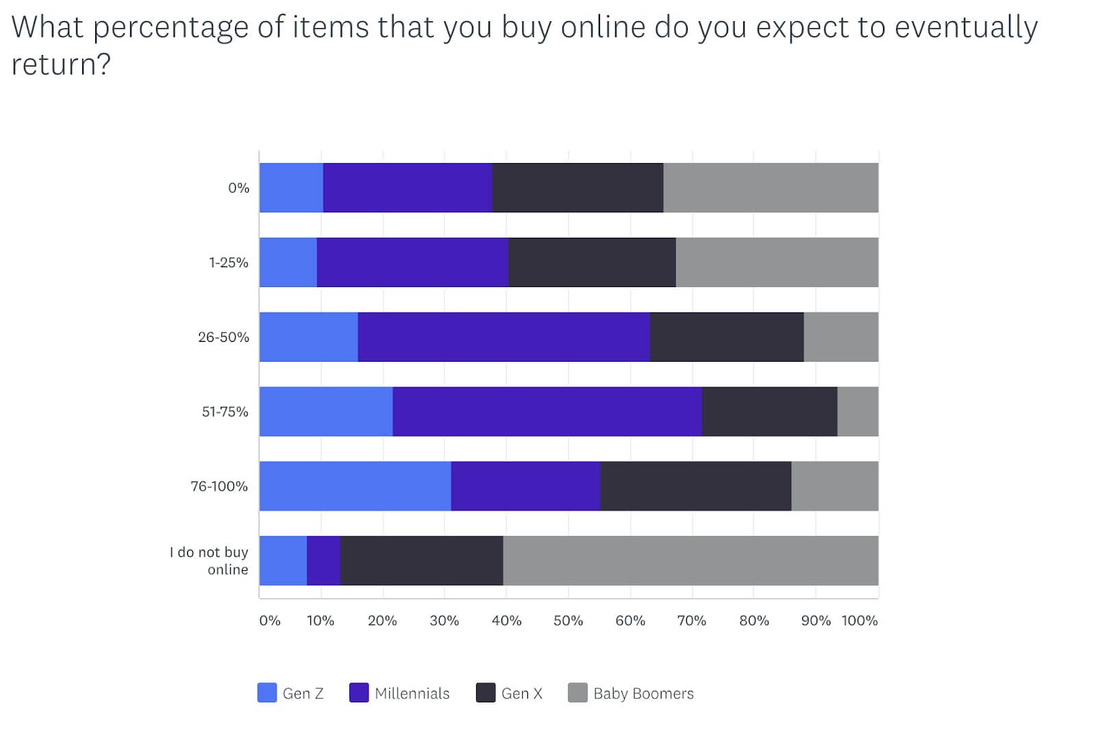 Bigcommerce statistics on shoppers and returns