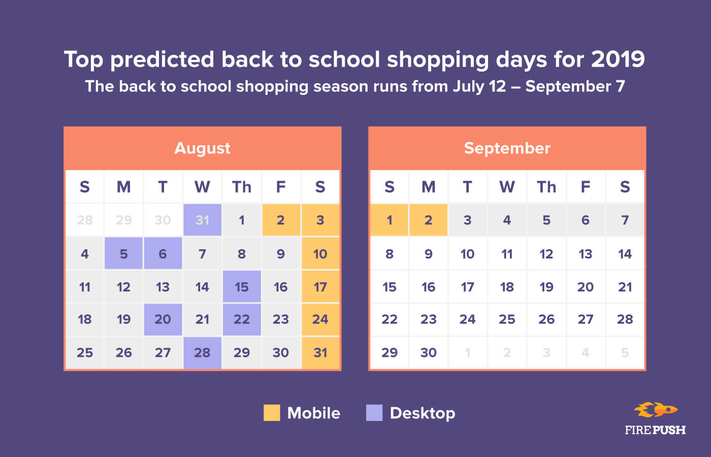 Predicted B2S shopping days